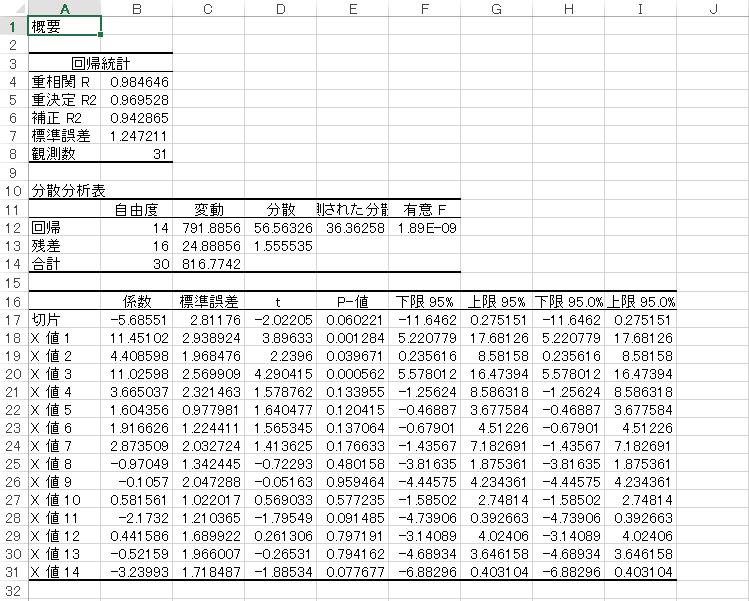 パワポケ10 主砲の性能を乱数値を説明変数として重回帰分析してみた