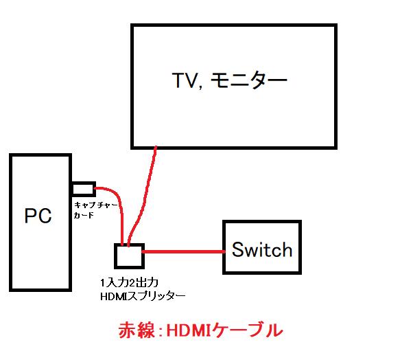 【遅延ほぼ無し】5000円以内でSwitchの録画・配信環境を作る方法【TV・PC両方に出力】