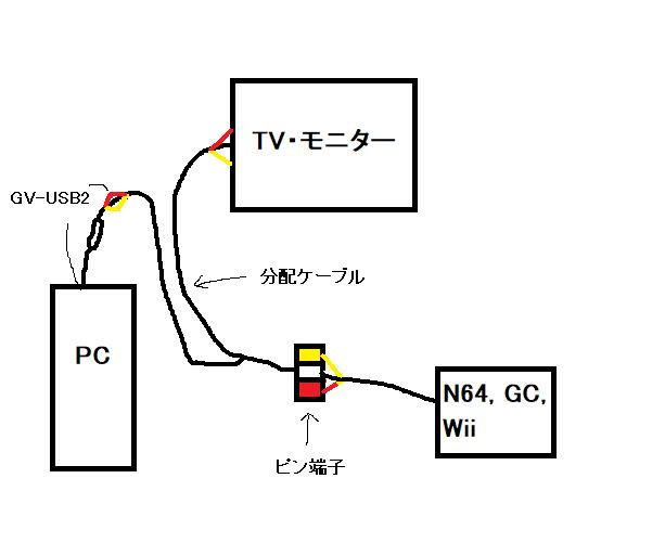 【遅延ほぼ無し】6000円でN64, GC, Wiiの録画・配信環境を作る方法【TV・PC両方に出力】