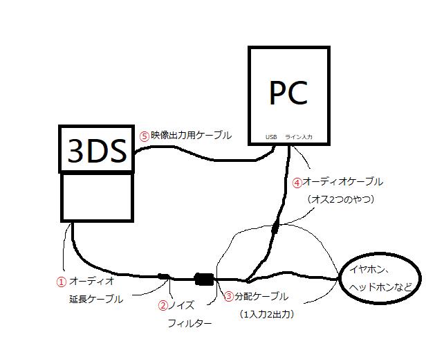 3DSをパソコンにつないで録画・配信する方法【遅延、ノイズ無し】